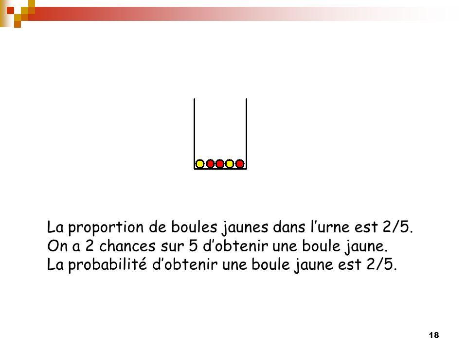 18 La proportion de boules jaunes dans lurne est 2/5. On a 2 chances sur 5 dobtenir une boule jaune. La probabilité dobtenir une boule jaune est 2/5.