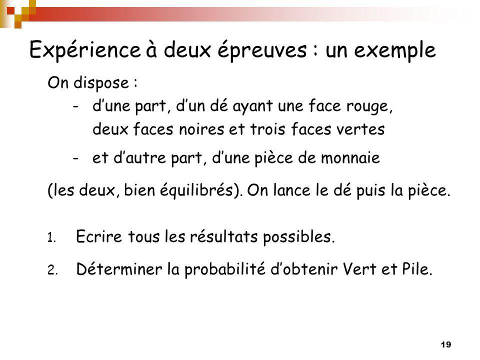 19 Expérience à deux épreuves : un exemple On dispose : -dune part, dun dé ayant une face rouge, deux faces noires et trois faces vertes -et dautre pa