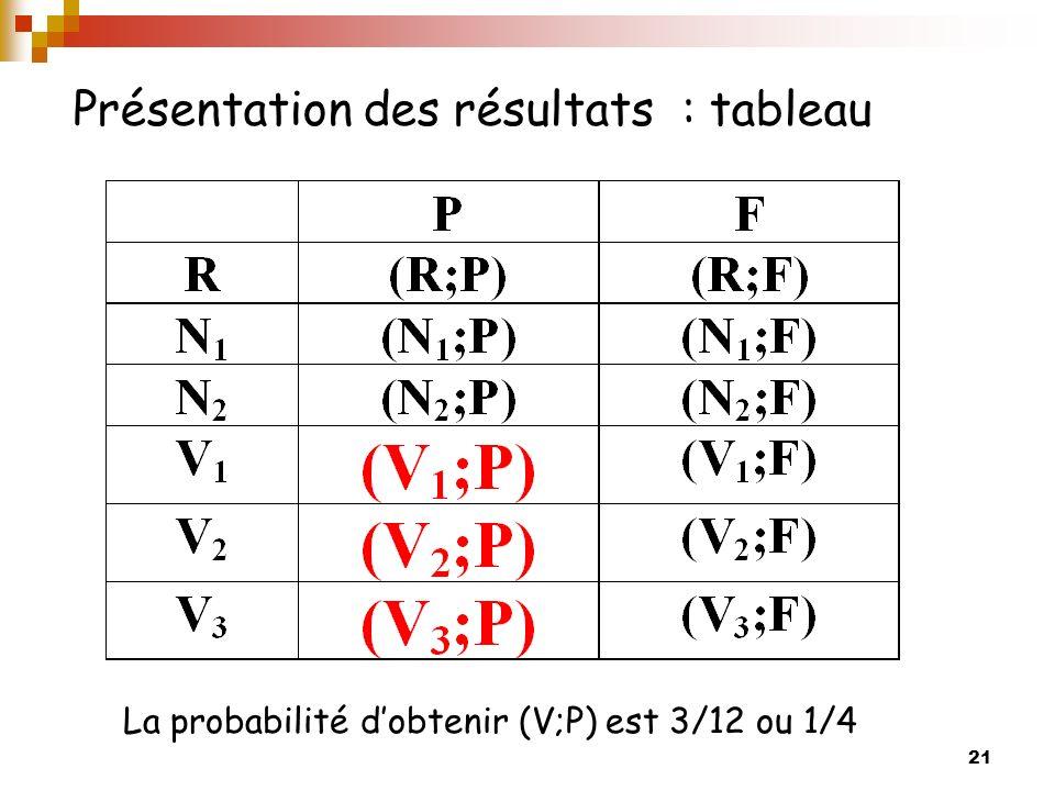 21 Présentation des résultats : tableau La probabilité dobtenir (V;P) est 3/12 ou 1/4