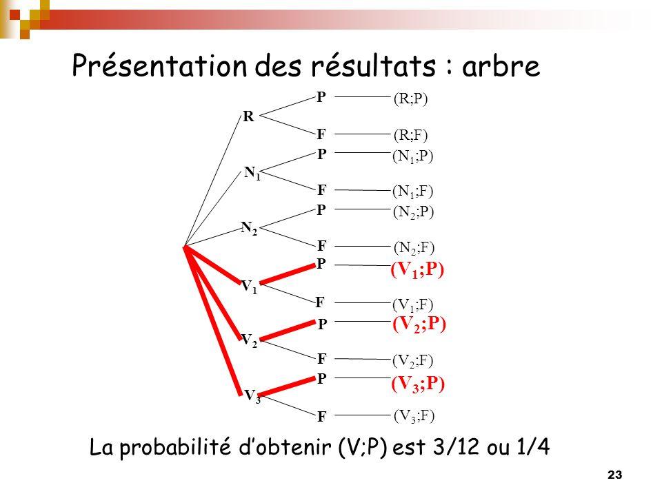23 Présentation des résultats : arbre La probabilité dobtenir (V;P) est 3/12 ou 1/4 R V2V2 V1V1 N2N2 N1N1 V3V3 P P P P P P F F F F F F (R;P) (N 2 ;F)