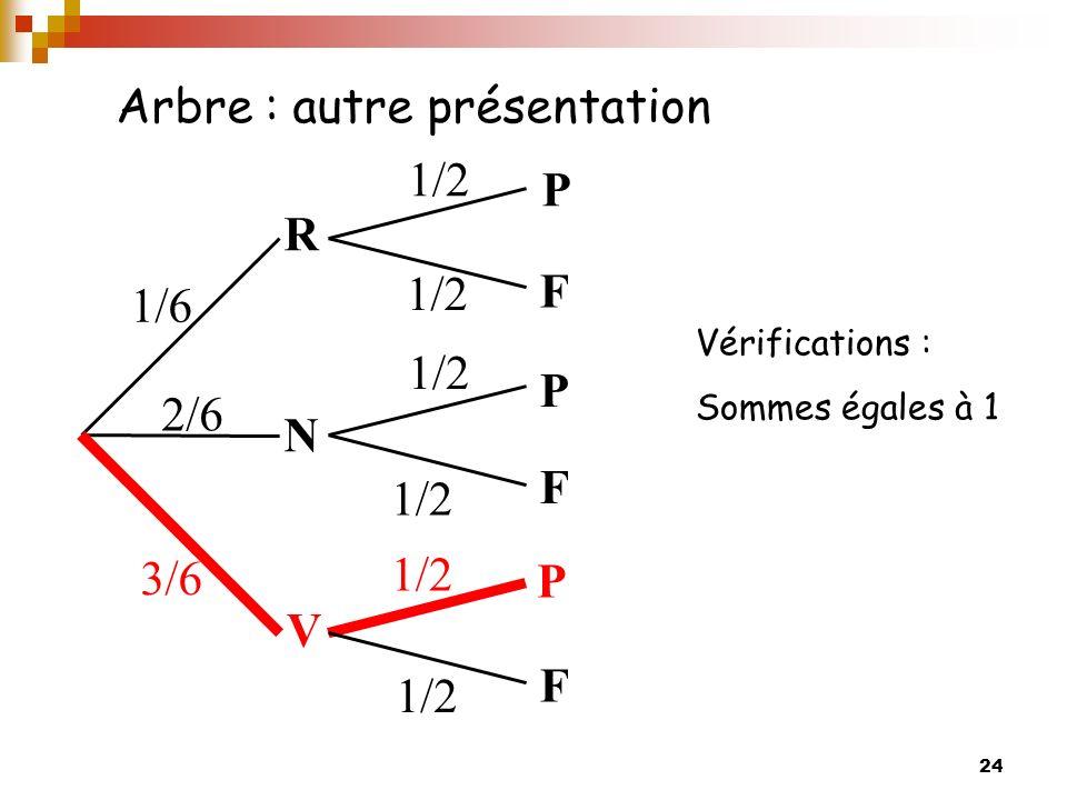 24 Arbre : autre présentation Vérifications : Sommes égales à 1 R V N P P P F F F 1/6 2/6 3/6 1/2