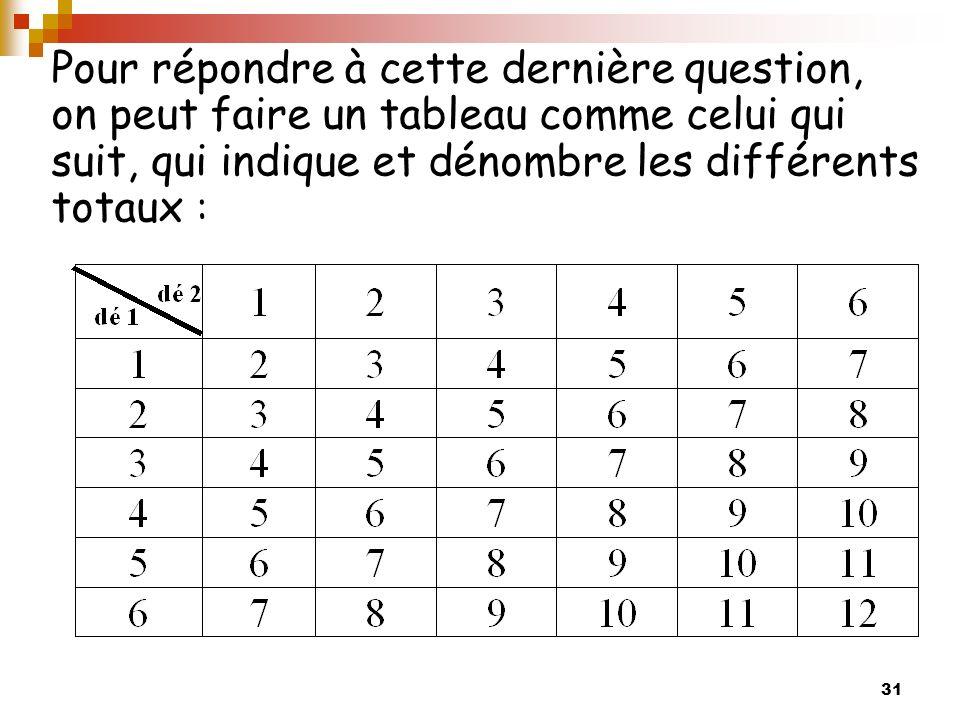31 Pour répondre à cette dernière question, on peut faire un tableau comme celui qui suit, qui indique et dénombre les différents totaux :