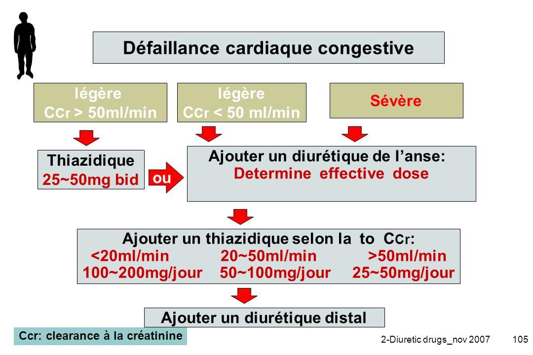 2-Diuretic drugs_nov 2007105 Ajouter un thiazidique selon la to C Cr : 50ml/min 100~200mg/jour 50~100mg/jour 25~50mg/jour Ajouter un diurétique de lan