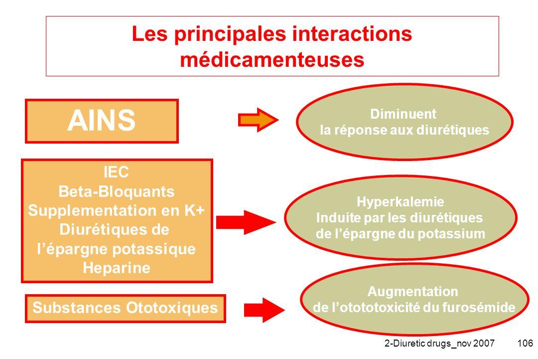 2-Diuretic drugs_nov 2007106 Les principales interactions médicamenteuses AINS Hyperkalemie Induite par les diurétiques de lépargne du potassium Augme