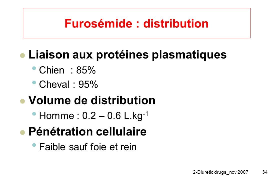 2-Diuretic drugs_nov 200734 Furosémide : distribution Liaison aux protéines plasmatiques Chien : 85% Cheval : 95% Volume de distribution Homme : 0.2 –