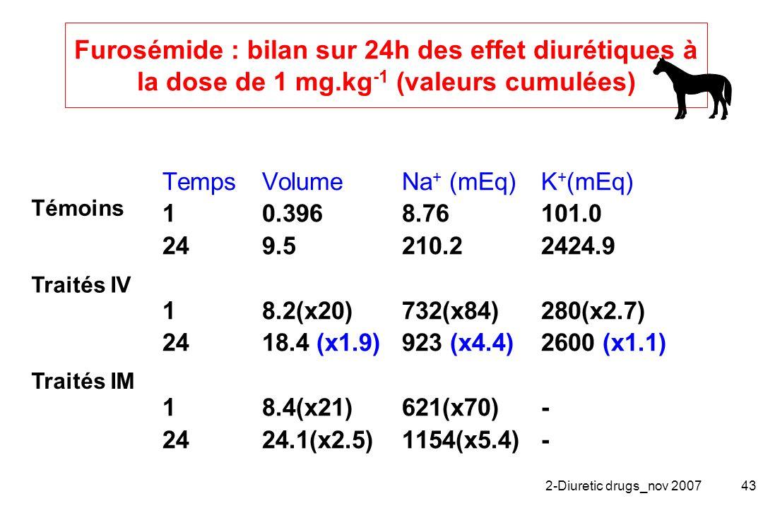 2-Diuretic drugs_nov 200743 Furosémide : bilan sur 24h des effet diurétiques à la dose de 1 mg.kg -1 (valeurs cumulées) TempsVolumeNa + (mEq)K + (mEq)