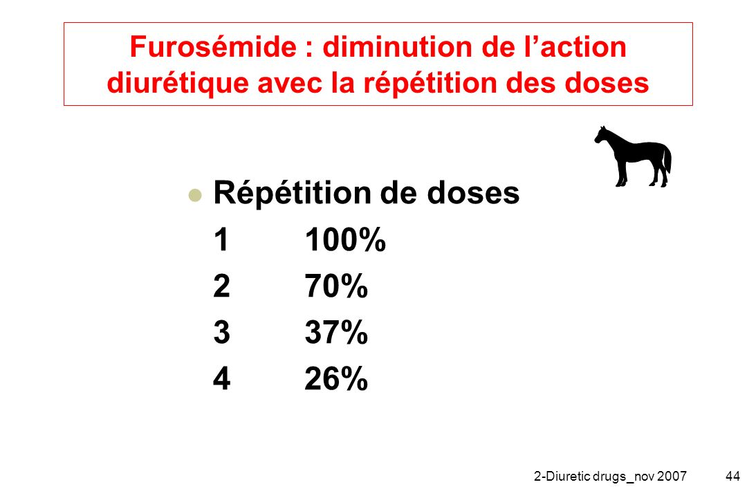 2-Diuretic drugs_nov 200744 Furosémide : diminution de laction diurétique avec la répétition des doses Répétition de doses 1100% 270% 337% 426%
