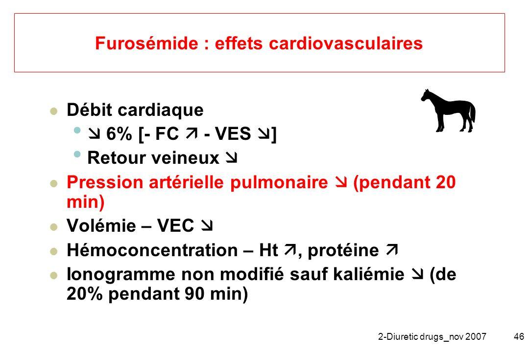2-Diuretic drugs_nov 200746 Furosémide : effets cardiovasculaires Débit cardiaque 6% [- FC - VES ] Retour veineux Pression artérielle pulmonaire (pend