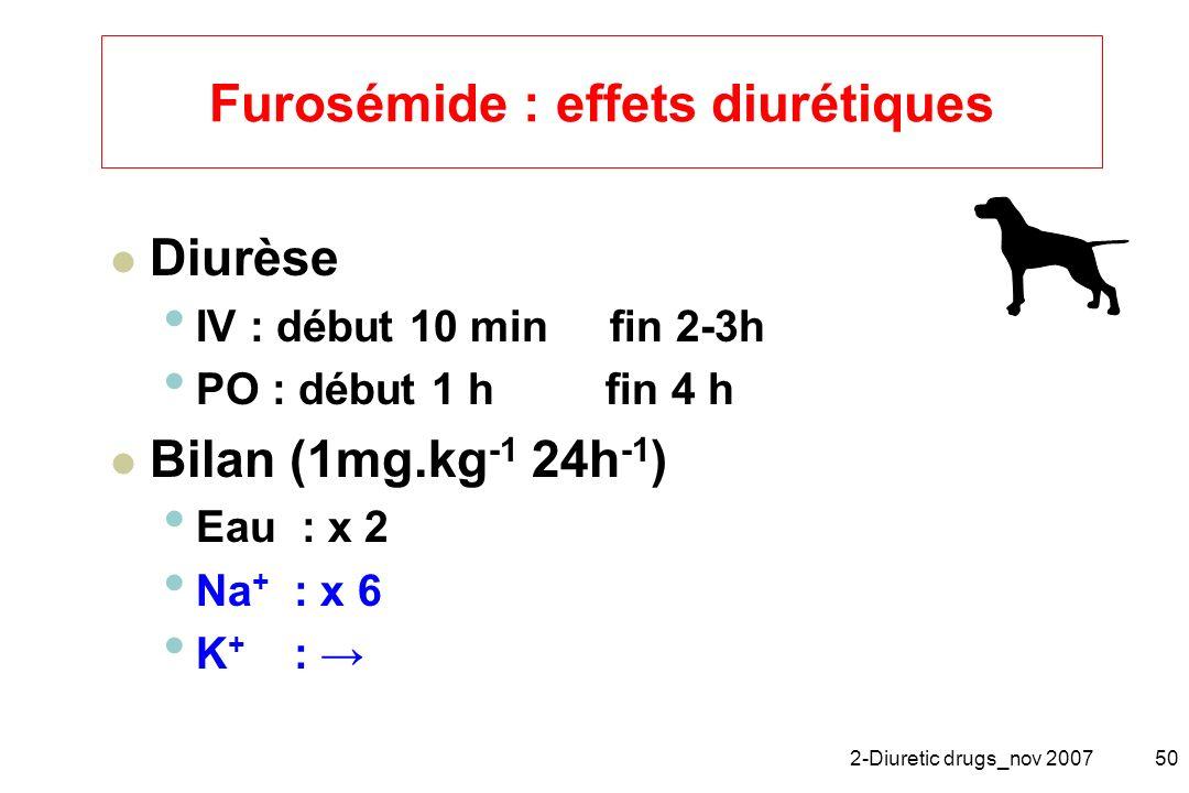 2-Diuretic drugs_nov 200750 Furosémide : effets diurétiques Diurèse IV : début 10 min fin 2-3h PO : début 1 h fin 4 h Bilan (1mg.kg -1 24h -1 ) Eau :