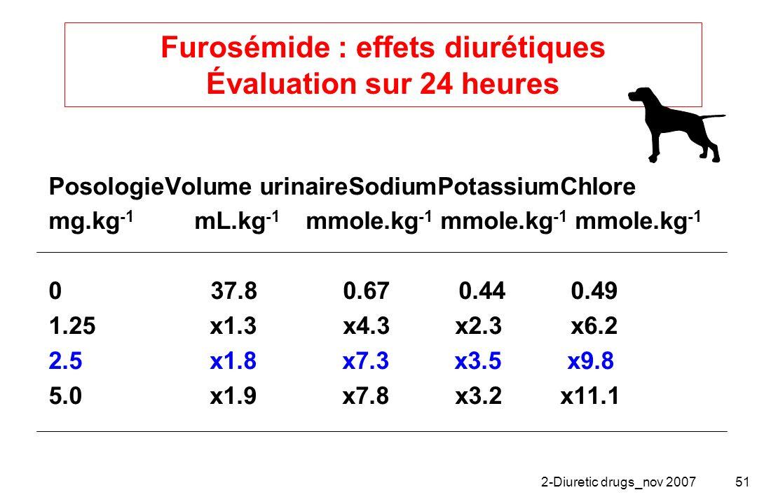 2-Diuretic drugs_nov 200751 Furosémide : effets diurétiques Évaluation sur 24 heures PosologieVolume urinaireSodiumPotassiumChlore mg.kg -1 mL.kg -1 m