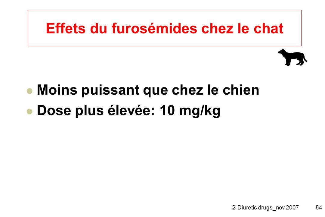 2-Diuretic drugs_nov 200754 Effets du furosémides chez le chat Moins puissant que chez le chien Dose plus élevée: 10 mg/kg