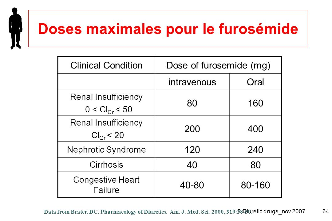2-Diuretic drugs_nov 200764 Clinical ConditionDose of furosemide (mg) intravenousOral Renal Insufficiency 0 < Cl Cr < 50 80160 Renal Insufficiency Cl