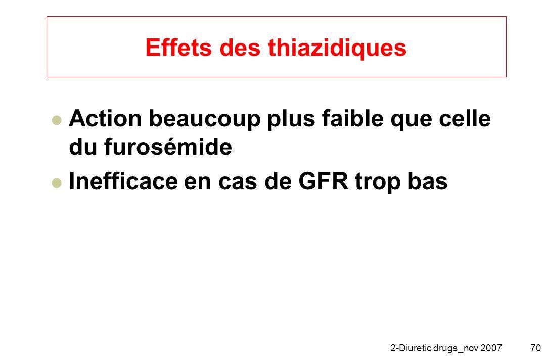 2-Diuretic drugs_nov 200770 Effets des thiazidiques Action beaucoup plus faible que celle du furosémide Inefficace en cas de GFR trop bas