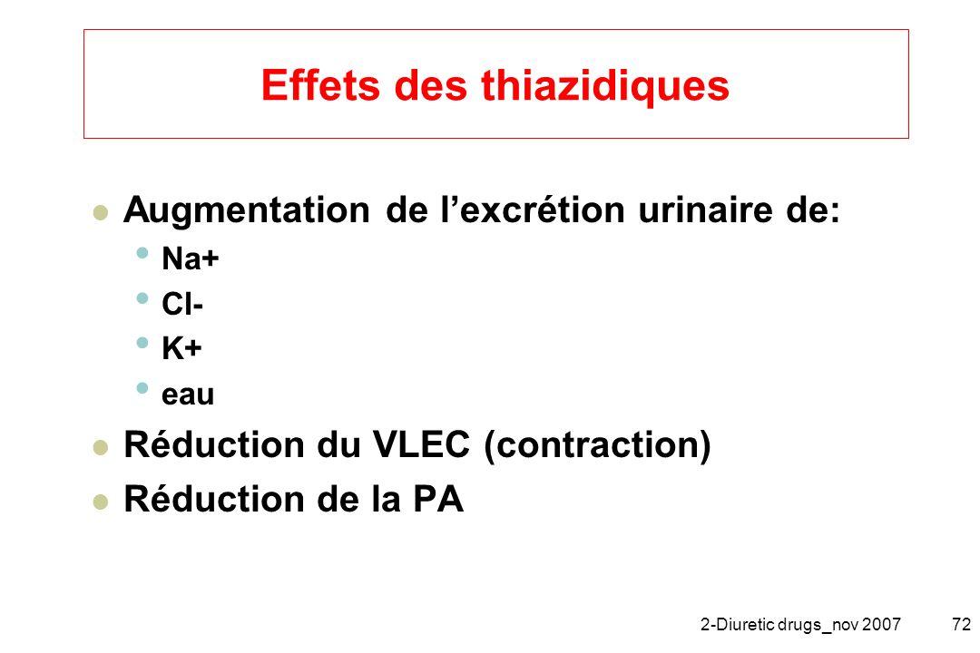 2-Diuretic drugs_nov 200772 Effets des thiazidiques Augmentation de lexcrétion urinaire de: Na+ Cl- K+ eau Réduction du VLEC (contraction) Réduction d
