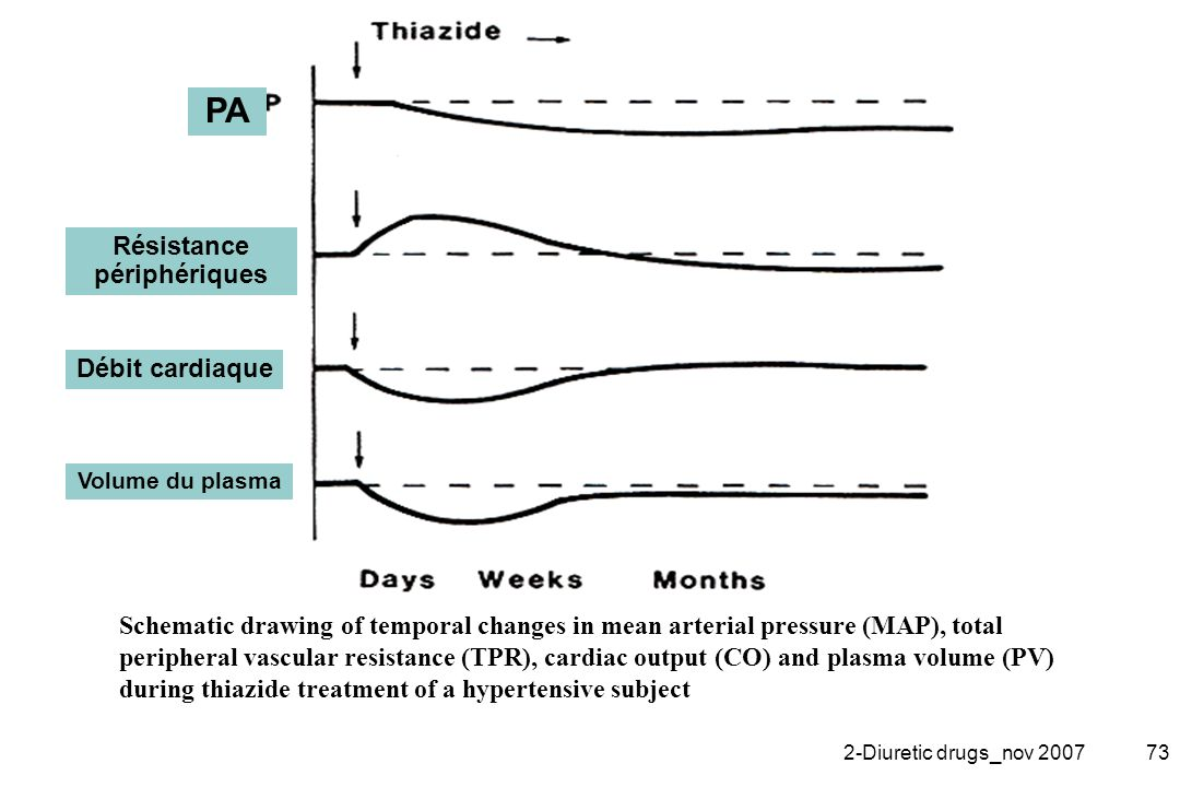 2-Diuretic drugs_nov 200773 Schematic drawing of temporal changes in mean arterial pressure (MAP), total peripheral vascular resistance (TPR), cardiac