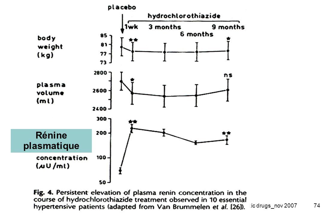 2-Diuretic drugs_nov 200774 Rénine plasmatique