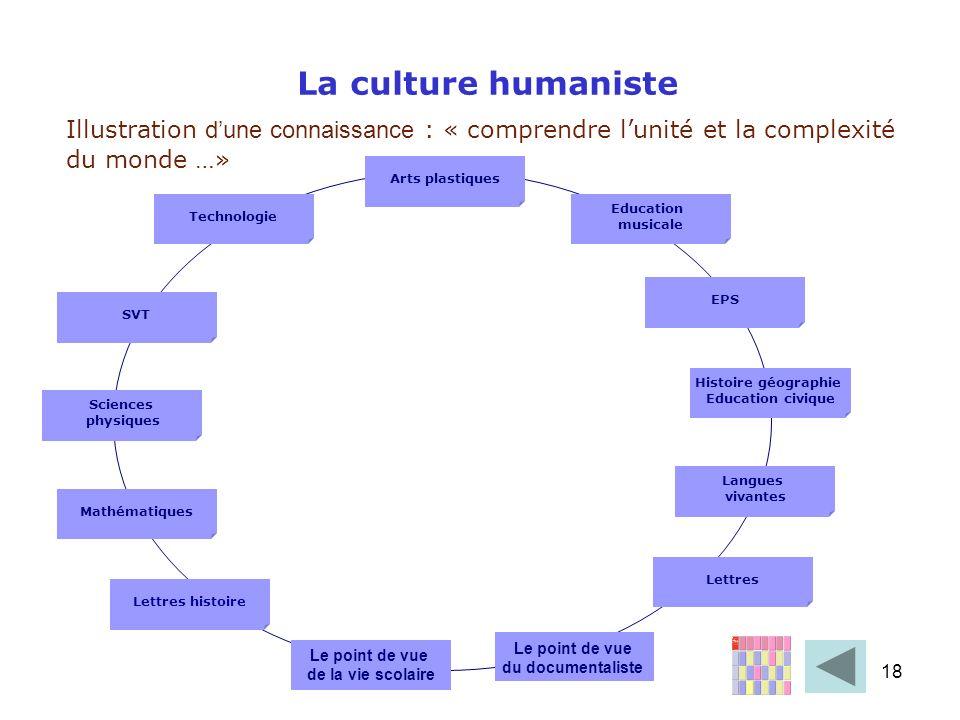 18 La culture humaniste Illustration dune connaissance : « comprendre lunité et la complexité du monde …» Arts plastiques Langues vivantes SVT Science