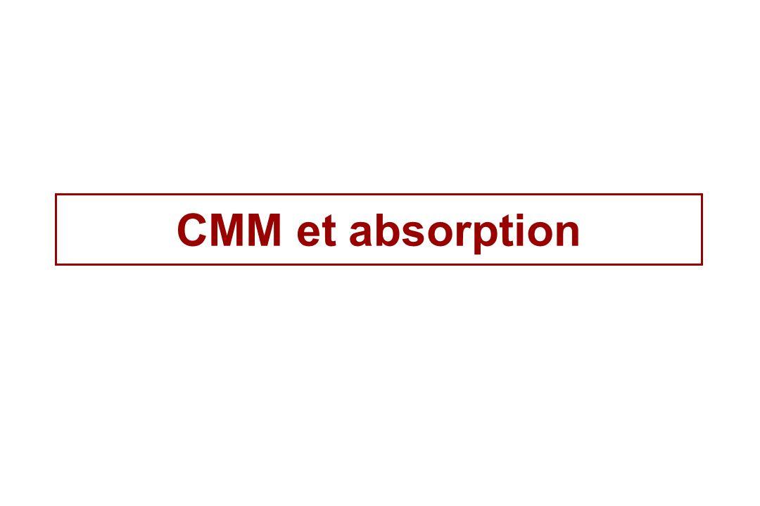CMM et absorption