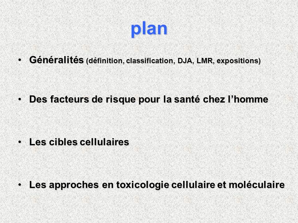 plan Généralités (définition, classification, DJA, LMR, expositions)Généralités (définition, classification, DJA, LMR, expositions) Des facteurs de ri