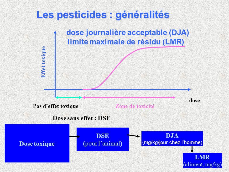 dose Pas deffet toxiqueZone de toxicité Dose sans effet : DSE Effet toxique Dose toxique DSE (pour lanimal) DJA ( mg/kg/jour chez lhomme) LMR (aliment