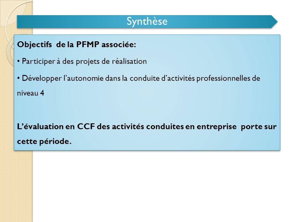 Synthèse Objectifs de la PFMP associée: Participer à des projets de réalisation Développer lautonomie dans la conduite dactivités professionnelles de