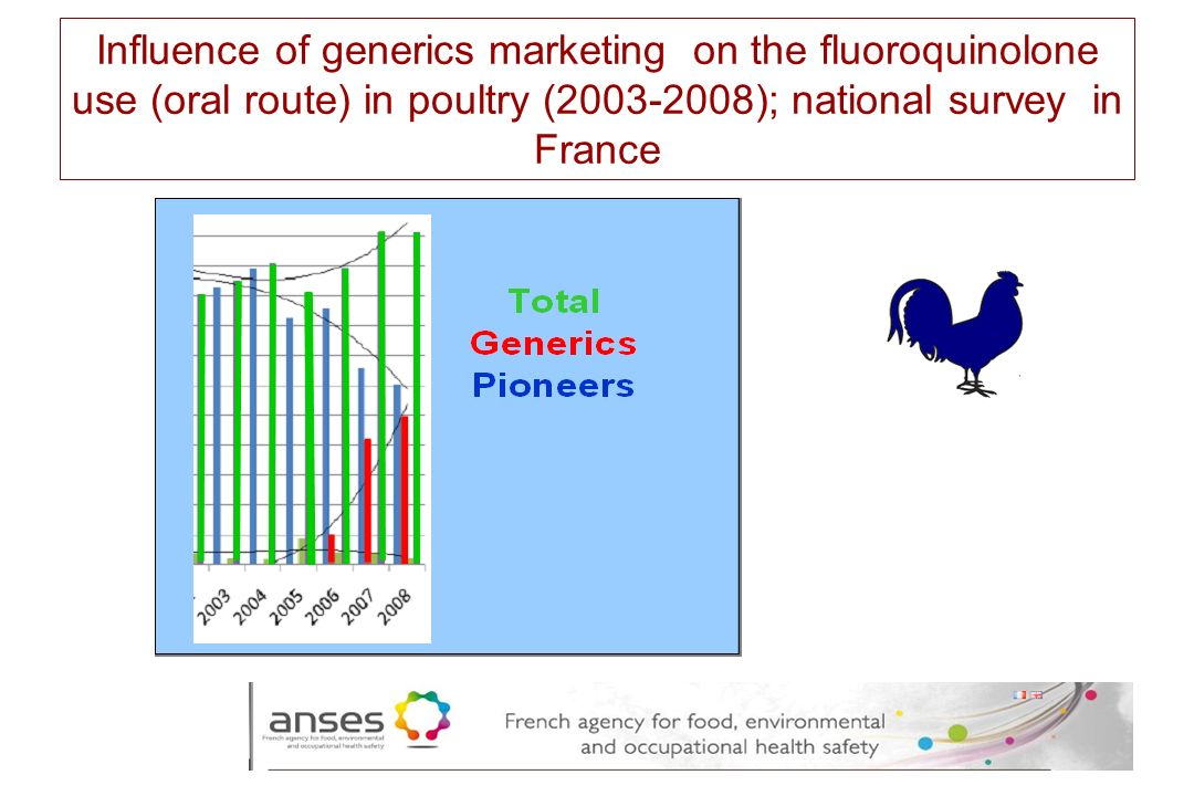 26 Influence of generics marketing on the fluoroquinolone use (oral route) in poultry (2003-2008); national survey in France