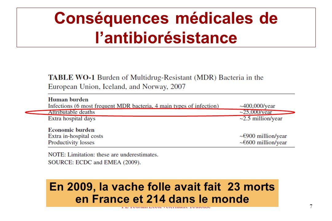 Prévalence de campylobacter sur les carcasses de volaille et comparaison avec le porc EU 2009 PL Toutain Ecole vétérinaire Toulouse 58 0.6% 90%