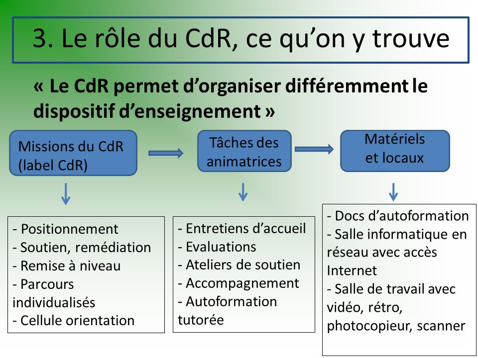 3. Le rôle du CdR, ce quon y trouve « Le CdR permet dorganiser différemment le dispositif denseignement » Missions du CdR (label CdR) Tâches des anima