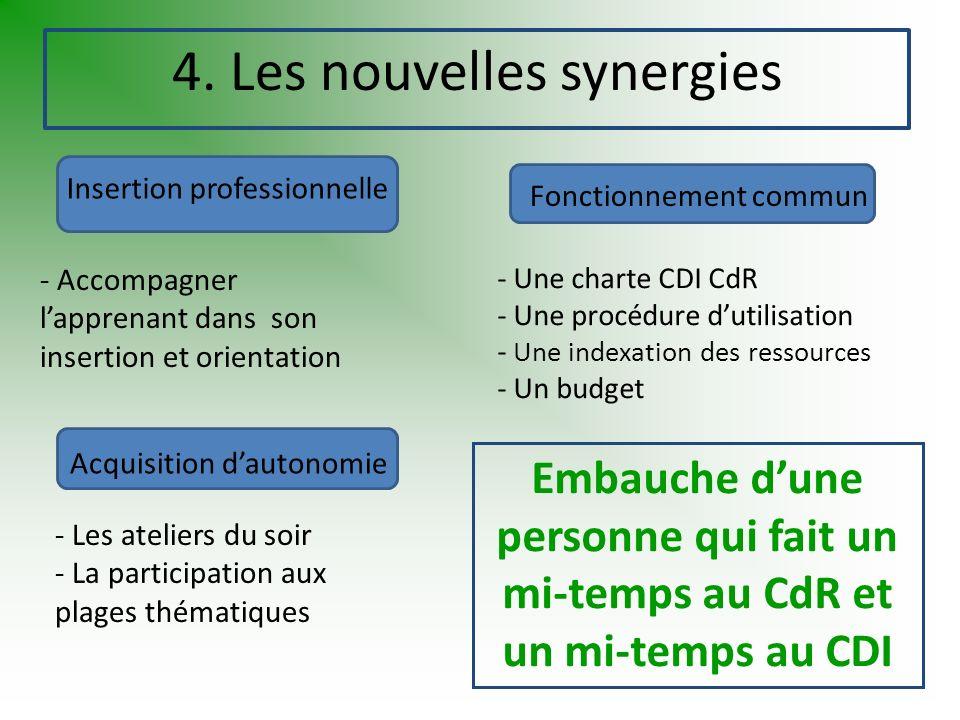 4. Les nouvelles synergies - Une charte CDI CdR - Une procédure dutilisation - Une indexation des ressources - Un budget Insertion professionnelle Fon