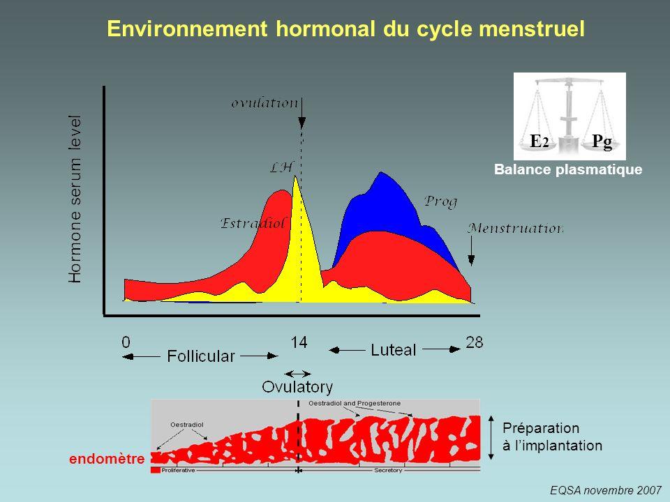 Environnement hormonal du cycle menstruel endomètre Préparation à limplantation EQSA novembre 2007 PgE2E2 Balance plasmatique