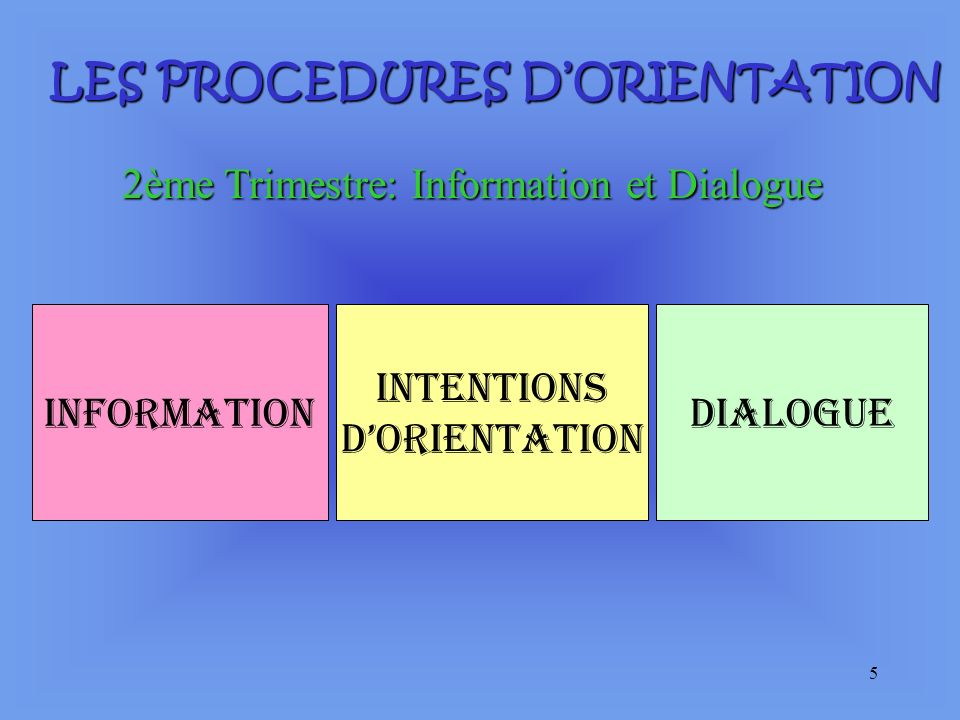 5 LES PROCEDURES DORIENTATION 2ème Trimestre: Information et Dialogue Information Intentions dorientation Dialogue