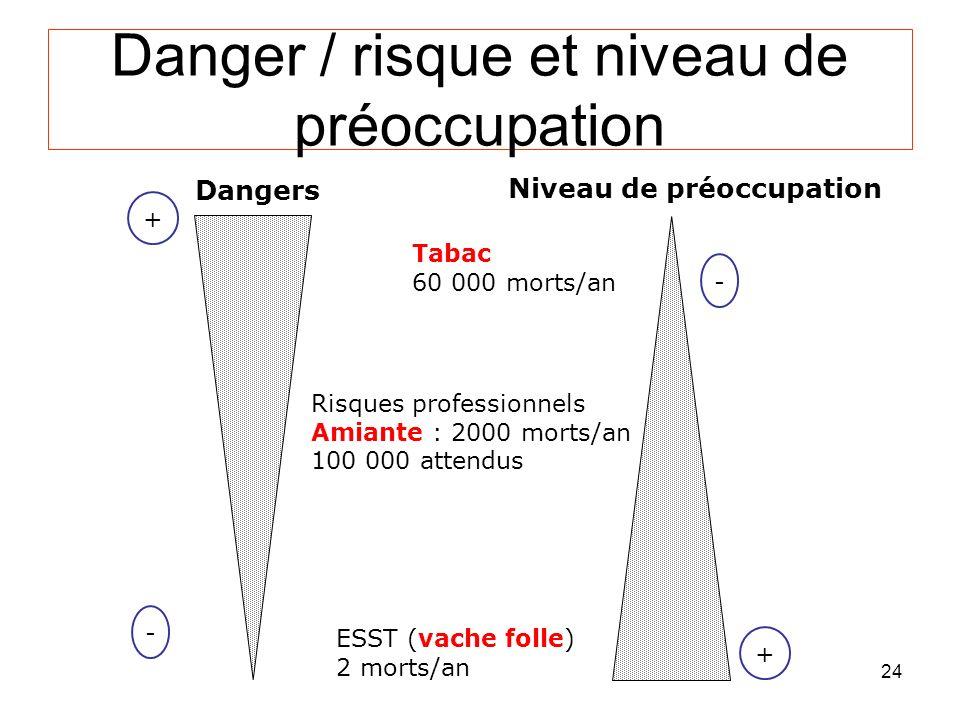 24 Danger / risque et niveau de préoccupation Dangers Tabac 60 000 morts/an Risques professionnels Amiante : 2000 morts/an 100 000 attendus ESST (vache folle) 2 morts/an Niveau de préoccupation + - + -