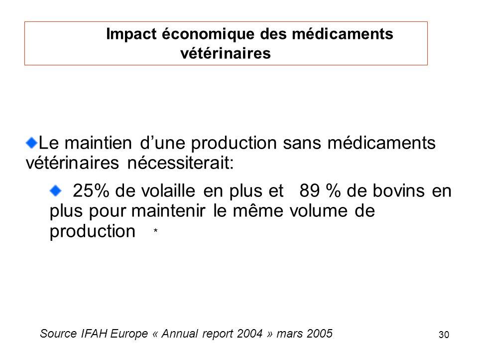 30 Impact économique des médicaments vétérinaires Le maintien dune production sans médicaments vétérinaires nécessiterait: 25% de volaille en plus et 89 % de bovins en plus pour maintenir le même volume de production * Source IFAH Europe « Annual report 2004 » mars 2005