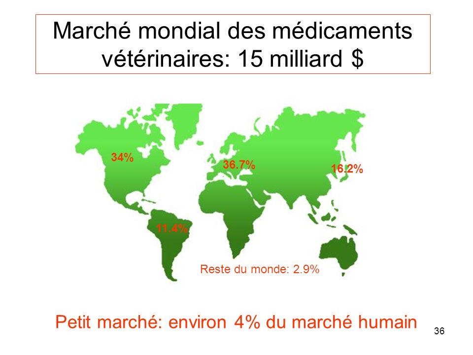 36 Marché mondial des médicaments vétérinaires: 15 milliard $ 34% 11.4% 36.7% 16.2% Reste du monde: 2.9% Petit marché: environ 4% du marché humain