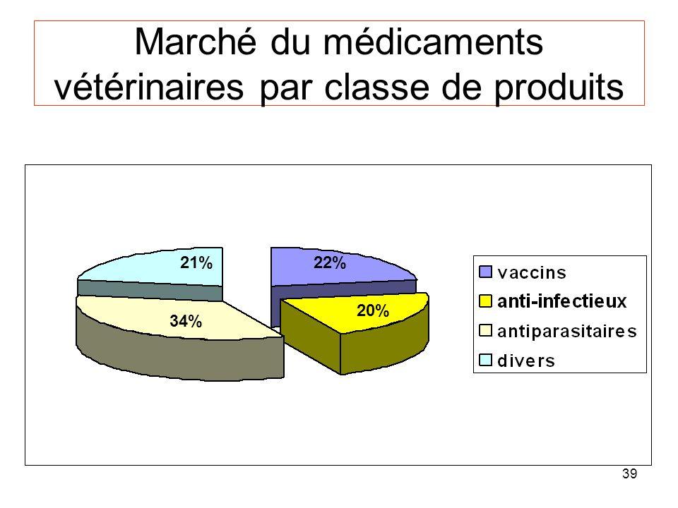 39 Marché du médicaments vétérinaires par classe de produits 22% 20% 34% 21%