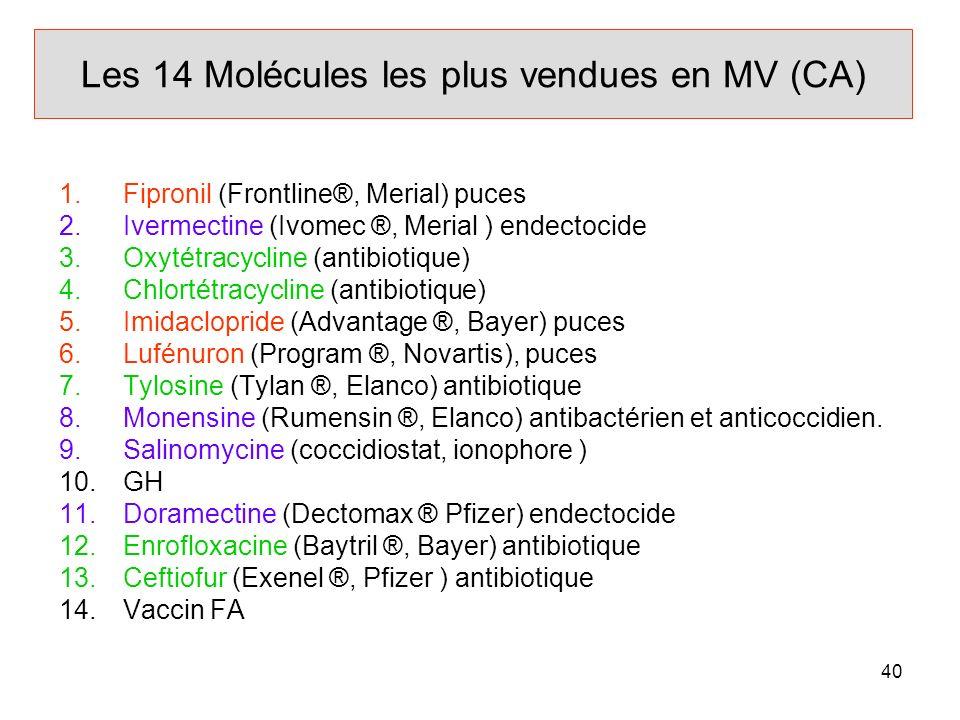40 Les 14 Molécules les plus vendues en MV (CA) 1.Fipronil (Frontline®, Merial) puces 2.Ivermectine (Ivomec ®, Merial ) endectocide 3.Oxytétracycline (antibiotique) 4.Chlortétracycline (antibiotique) 5.Imidaclopride (Advantage ®, Bayer) puces 6.Lufénuron (Program ®, Novartis), puces 7.Tylosine (Tylan ®, Elanco) antibiotique 8.Monensine (Rumensin ®, Elanco) antibactérien et anticoccidien.