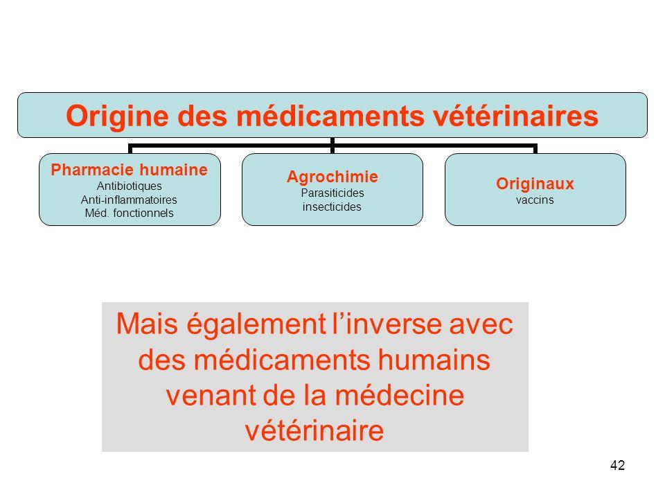 42 Origine des médicaments vétérinaires Pharmacie humaine Antibiotiques Anti-inflammatoires Méd.