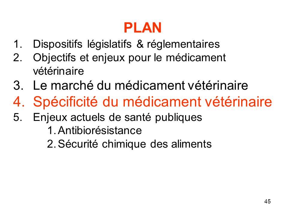 45 1.Dispositifs législatifs & réglementaires 2.Objectifs et enjeux pour le médicament vétérinaire 3.Le marché du médicament vétérinaire 4.Spécificité du médicament vétérinaire 5.Enjeux actuels de santé publiques 1.Antibiorésistance 2.Sécurité chimique des aliments PLAN