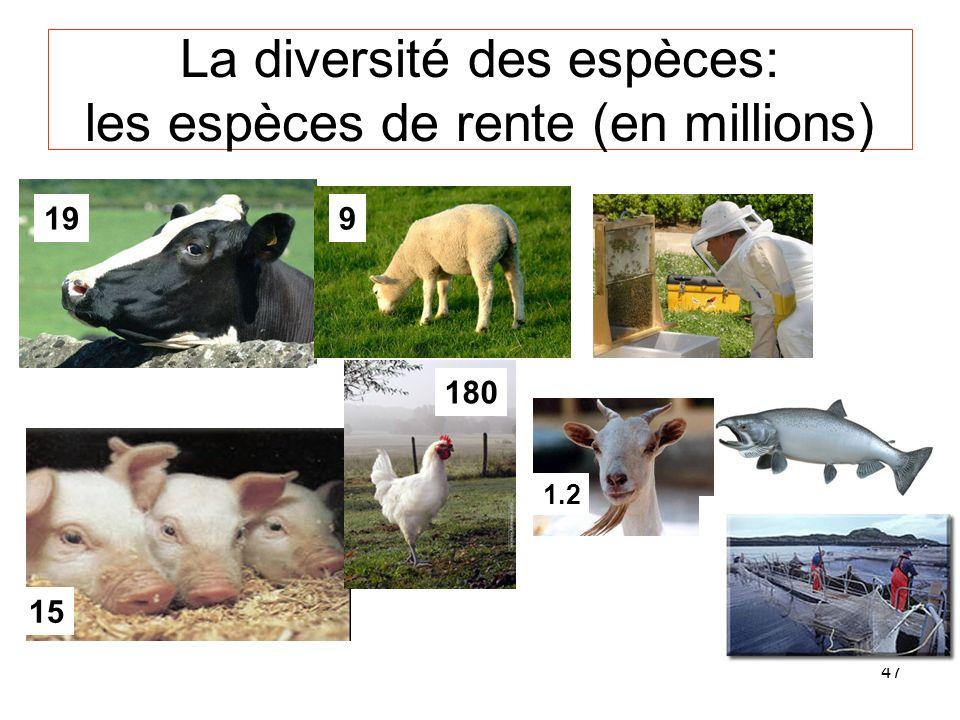 47 La diversité des espèces: les espèces de rente (en millions) 9 15 180 1.2 19