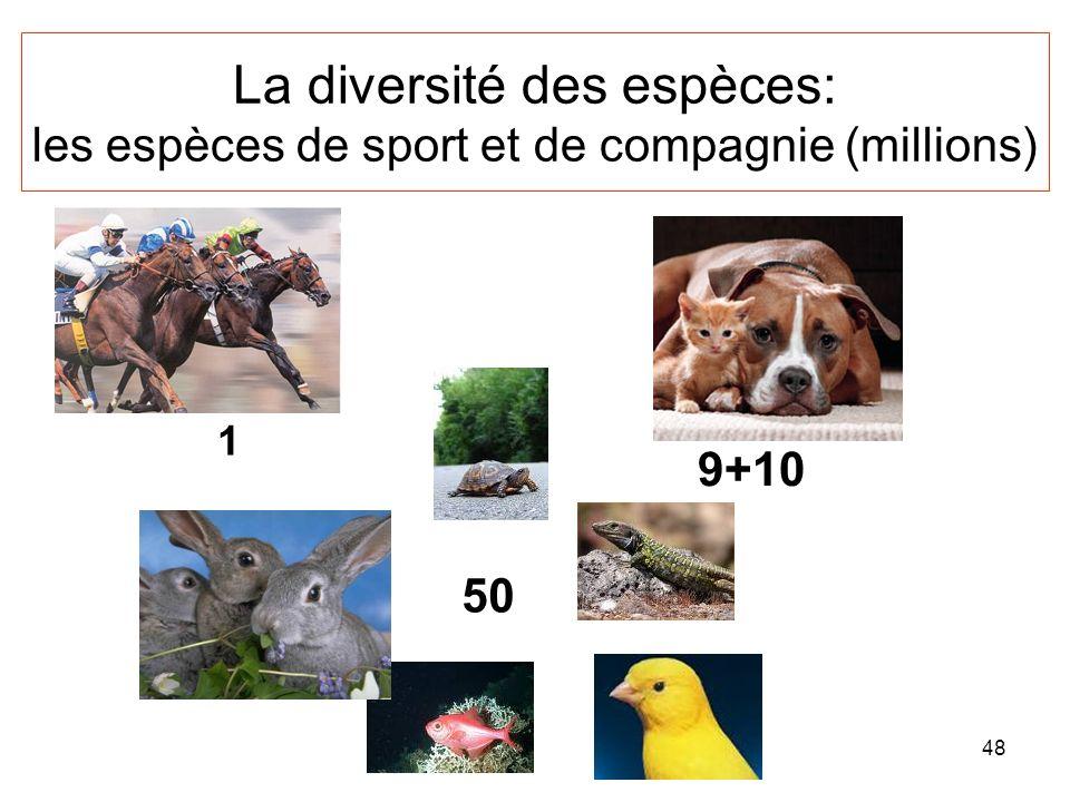 48 La diversité des espèces: les espèces de sport et de compagnie (millions) 9+10 50 1