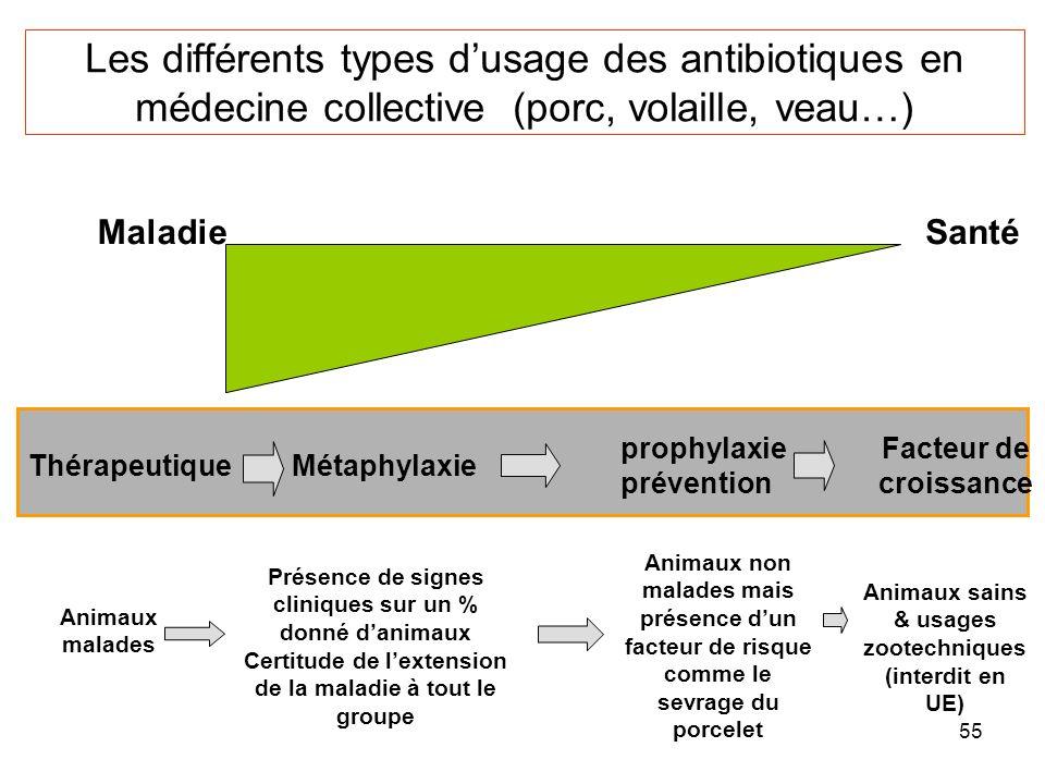 55 MaladieSanté ThérapeutiqueMétaphylaxie prophylaxie prévention Facteur de croissance Animaux malades Présence de signes cliniques sur un % donné danimaux Certitude de lextension de la maladie à tout le groupe Animaux non malades mais présence dun facteur de risque comme le sevrage du porcelet Animaux sains & usages zootechniques (interdit en UE) Les différents types dusage des antibiotiques en médecine collective (porc, volaille, veau…)
