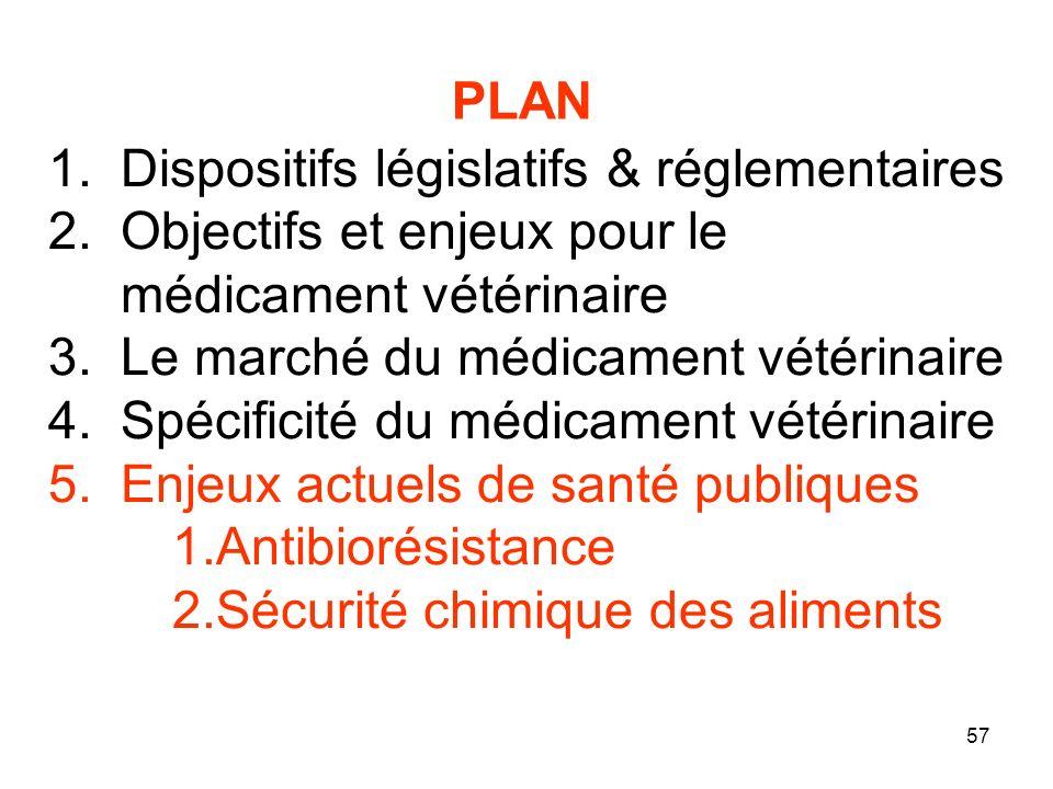 57 1.Dispositifs législatifs & réglementaires 2.Objectifs et enjeux pour le médicament vétérinaire 3.Le marché du médicament vétérinaire 4.Spécificité du médicament vétérinaire 5.Enjeux actuels de santé publiques 1.Antibiorésistance 2.Sécurité chimique des aliments PLAN