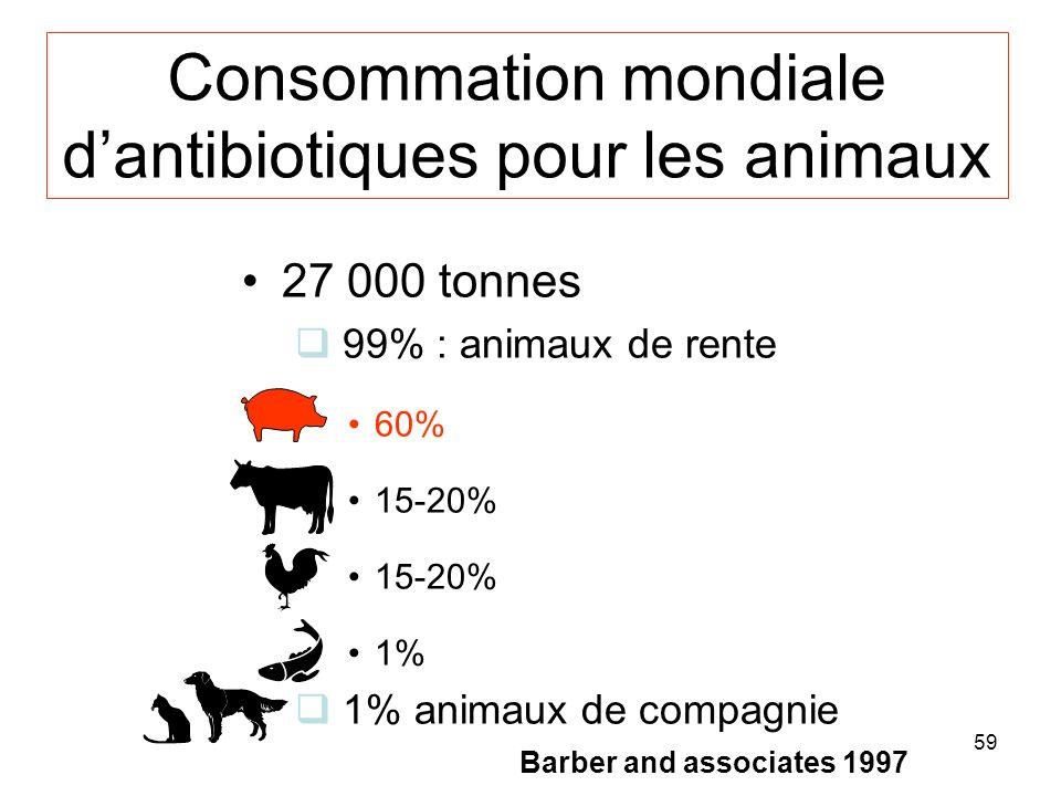 59 Consommation mondiale dantibiotiques pour les animaux 27 000 tonnes q 99% : animaux de rente 60% 15-20% 1% q 1% animaux de compagnie Barber and associates 1997