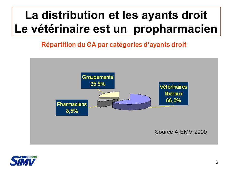 6 La distribution et les ayants droit Le vétérinaire est un propharmacien Répartition du CA par catégories dayants droit Source AIEMV 2000
