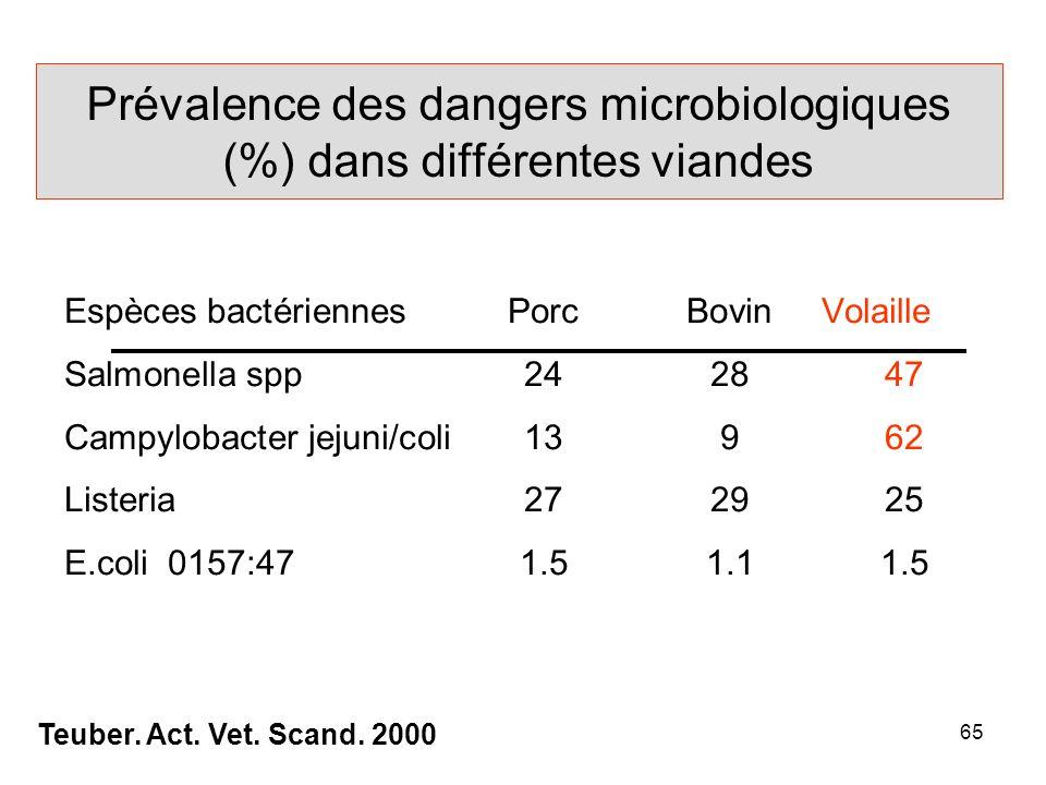 65 Prévalence des dangers microbiologiques (%) dans différentes viandes Espèces bactériennesPorcBovinVolaille Salmonella spp242847 Campylobacter jejuni/coli13962 Listeria272925 E.coli 0157:471.51.11.5 Teuber.
