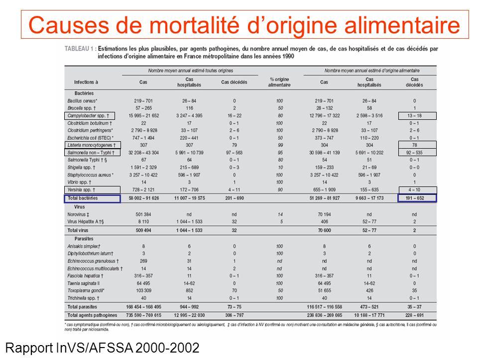 66 Rapport InVS/AFSSA 2000-2002 Causes de mortalité dorigine alimentaire