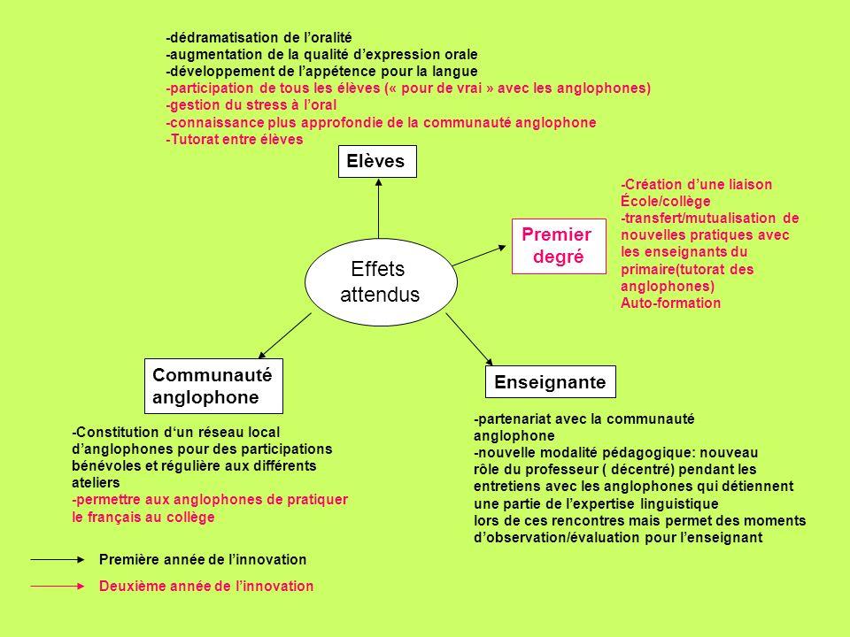 Effets inattendus Elèves Nouvelles modalités dapprentissage -Utilisation de stratégies de contournement (lors des discussions) -Utilisation de stratégie de répétition/reformulation -Développement de lobservation des interlocuteurs anglophones (vocabulaire, sons, attitudes…) -Utilisation de stratégies de compréhension orale globale -Développement dune conscience linguistique (importance de laccent) -Implication des élèves dans les nouveaux projets avec les anglophones Communauté anglophone Intégration sociale par le biais du Collège et des élèves français Enseignants Mise en place dun véritable partenariat Linguistique avec les anglophones pour une co-animation et une co-préparation de séquences Hors EPLE -aide à lintégration de voisinage (socialisation des anglophones) -valorisation délèves en difficulté à lextérieur -Changement du regard porté sur les anglophones Dans la liaison Présentation « spontanée» en anglais des élèves de moyenne et grande section -développement du réseau danglophones hors canton -développement dun partenariat dans le cadre de laccompagnement éducatif Première année de linnovation Deuxième année de linnovation Premier degré