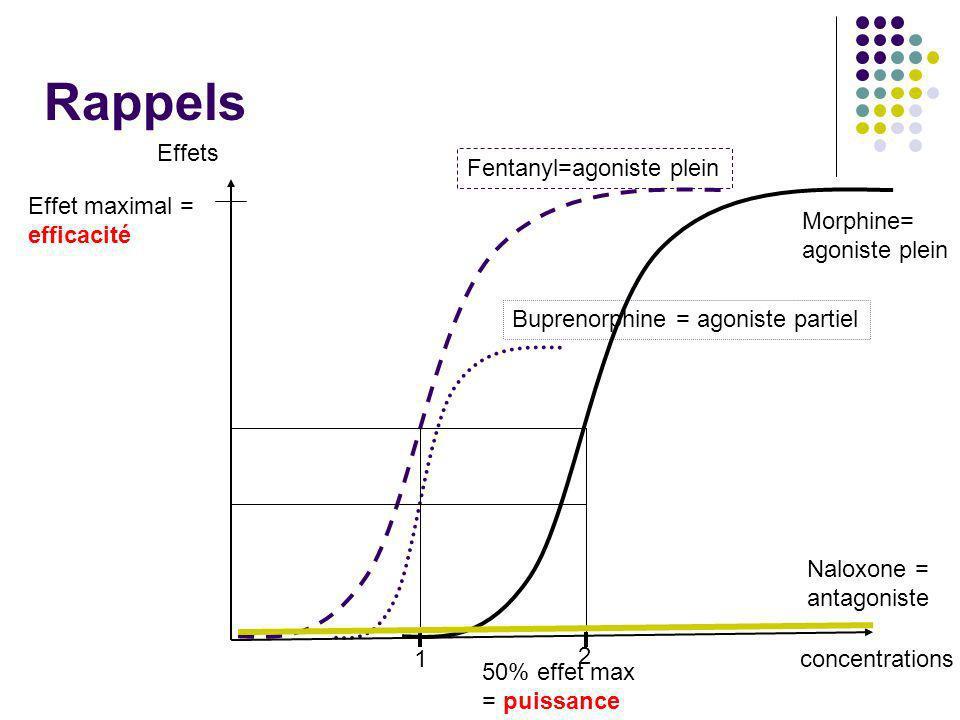 Rappels concentrations Effets Effet maximal = efficacité Morphine= agoniste plein Fentanyl=agoniste plein Buprenorphine = agoniste partiel 50% effet m