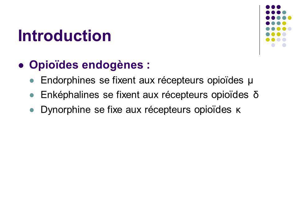 Introduction Opioïdes endogènes : Endorphines se fixent aux récepteurs opioïdes μ Enképhalines se fixent aux récepteurs opioïdes δ Dynorphine se fixe
