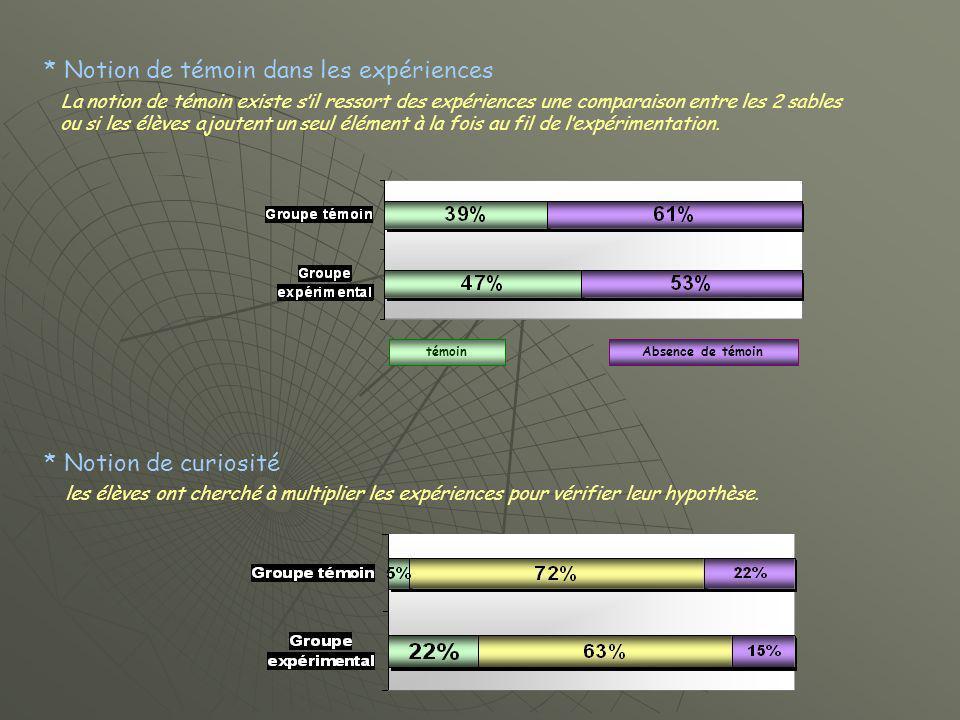 Conclusion Les élèves ayant reçu lenseignement intégré - proposent davantage dexpériences pour vérifier une hypothèse.